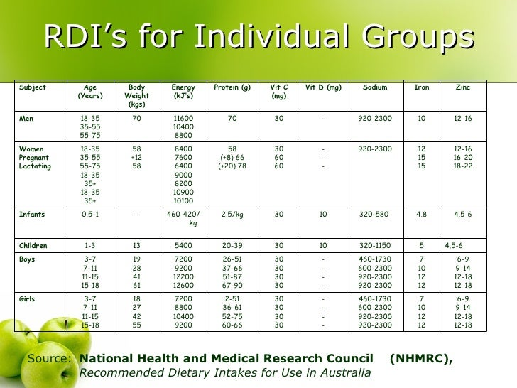 Australian dietary guidelines recommended daily intakes