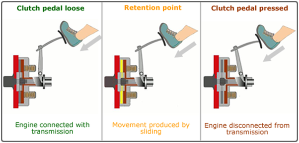 Manual transmission how it works