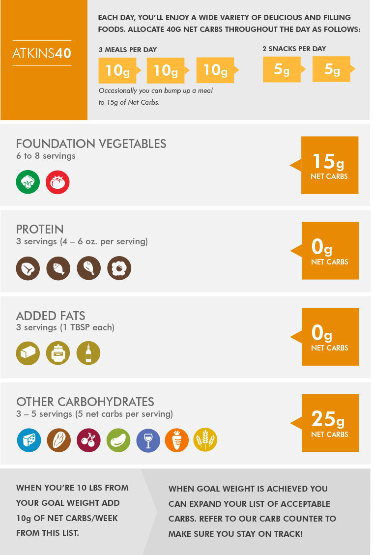 No carbs diet plan for 2 weeks pdf