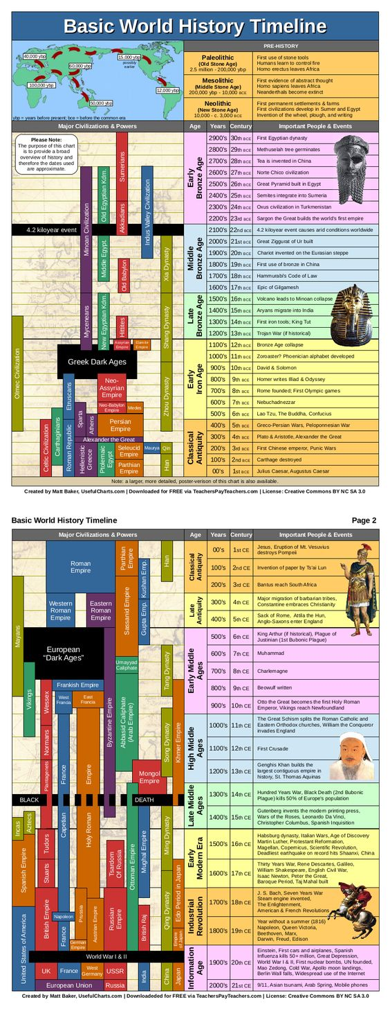 Bible timeline with world history pdf