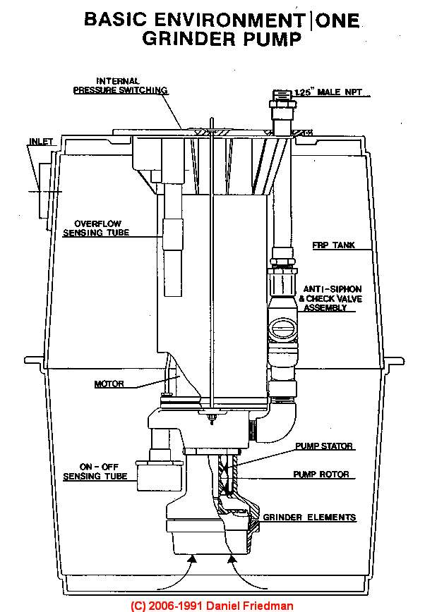 flygt pumps assembly instructions 2620.171